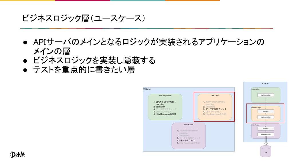 ビジネスロジック層(ユースケース) ● APIサーバのメインとなるロジックが実装されるアプリケ...