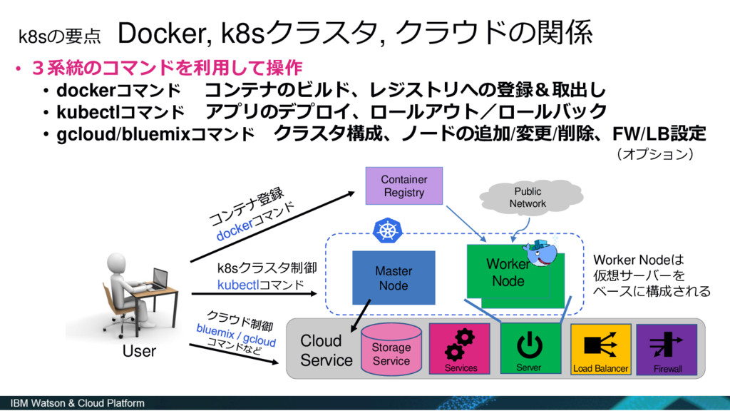 k8sの要点 Docker, k8sクラスタ, クラウドの関係 • 3系統のコマンドを利用して...