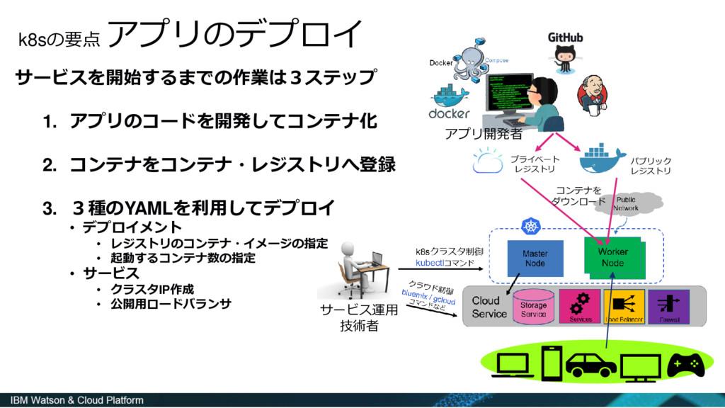 k8sの要点 アプリのデプロイ サービスを開始するまでの作業は3ステップ 1. アプリのコード...