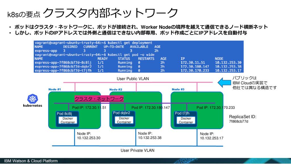 k8sの要点 クラスタ内部ネットワーク • ポッドはクラスタ・ネットワークに、ポッドが接続され...