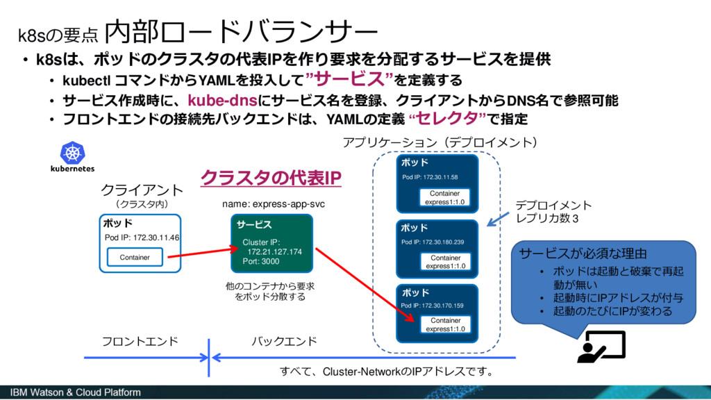 k8sの要点 内部ロードバランサー • k8sは、ポッドのクラスタの代表IPを作り要求を分配す...
