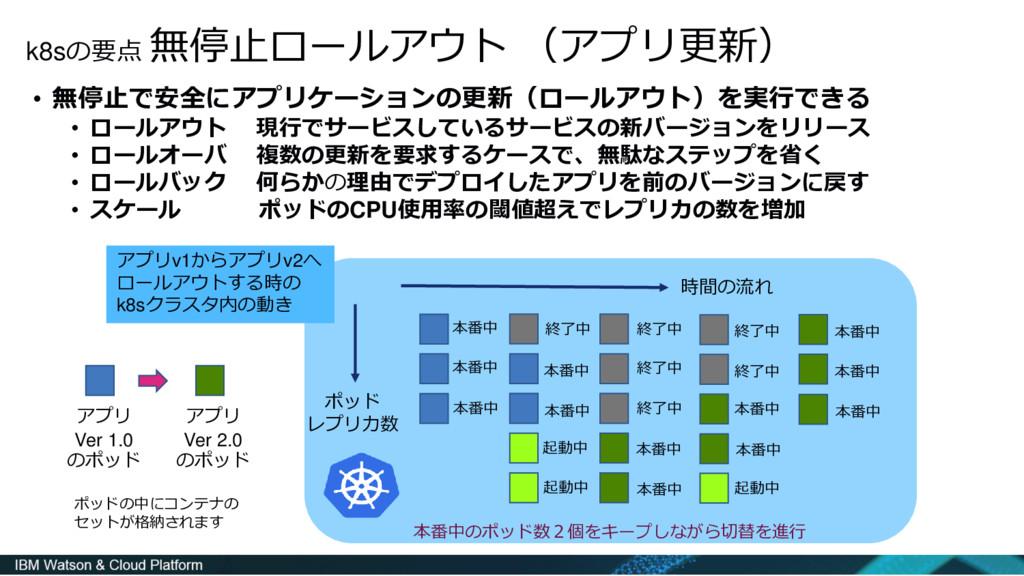 k8sの要点 無停止ロールアウト (アプリ更新) • 無停止で安全にアプリケーションの更新(ロ...