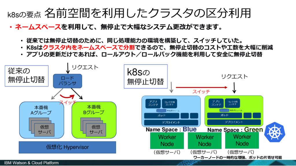 k8sの要点 名前空間を利用したクラスタの区分利用 • ネームスペースを利用して、無停止で大幅...