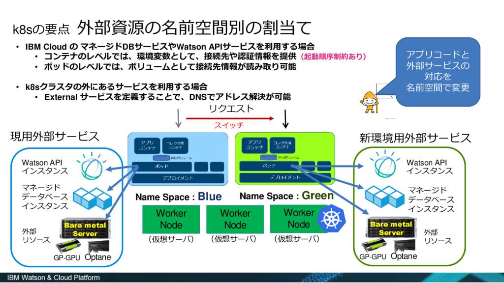 k8sの要点 外部資源の名前空間別の割当て • IBM Cloud の マネージドDBサービス...