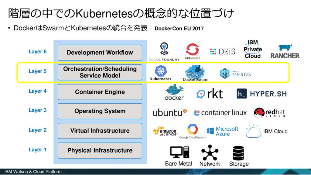 階層の中でのKubernetesの概念的な位置づけ • DockerはSwarmとKubern...