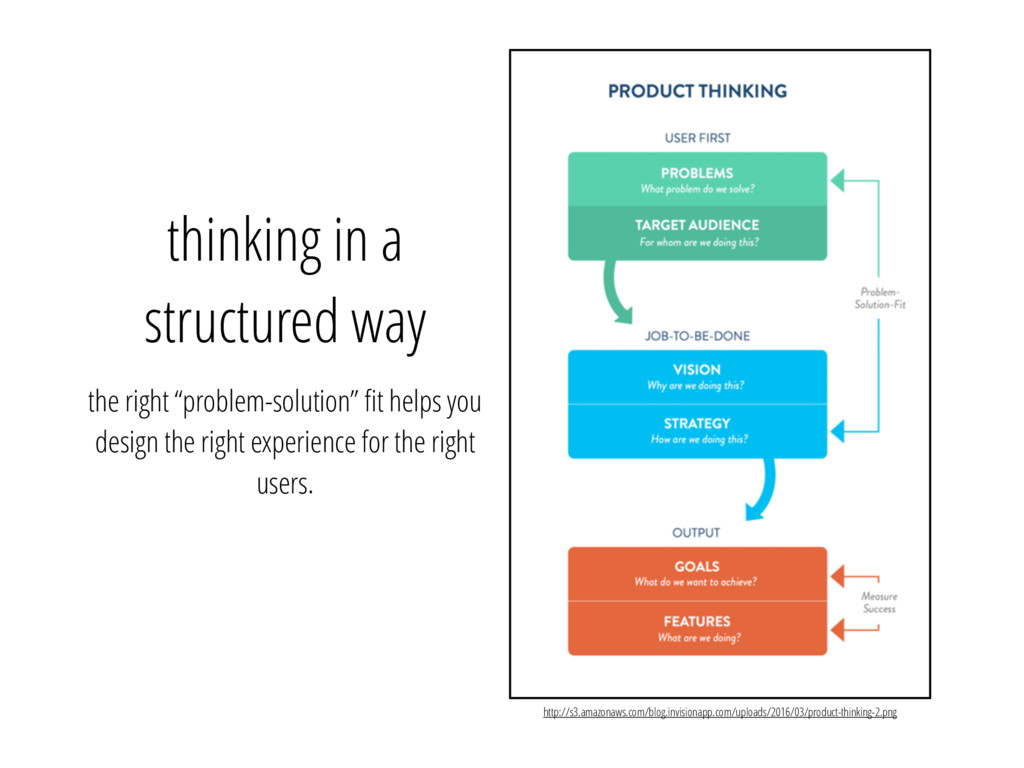 """thinking in a structured way the right """"problem..."""