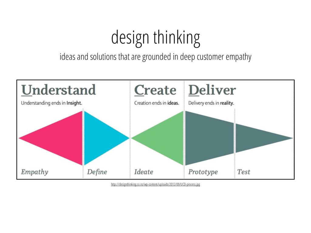 design thinking http://designthinking.co.nz/wp-...