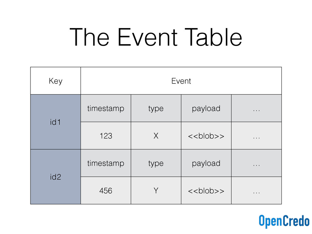 The Event Table Key Event id1 timestamp type pa...