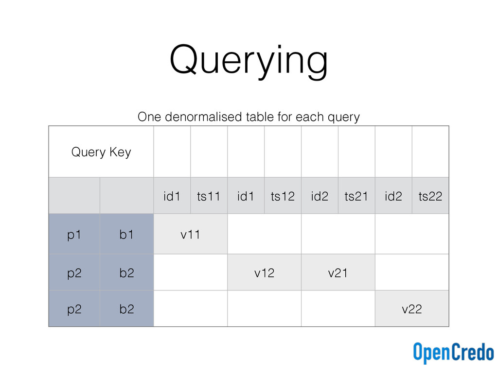Querying One denormalised table for each query ...