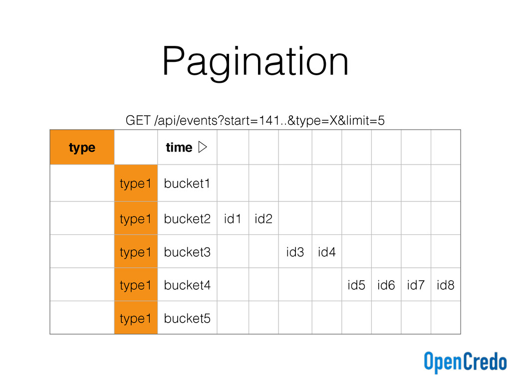 Pagination GET /api/events?start=141..&type=X&l...