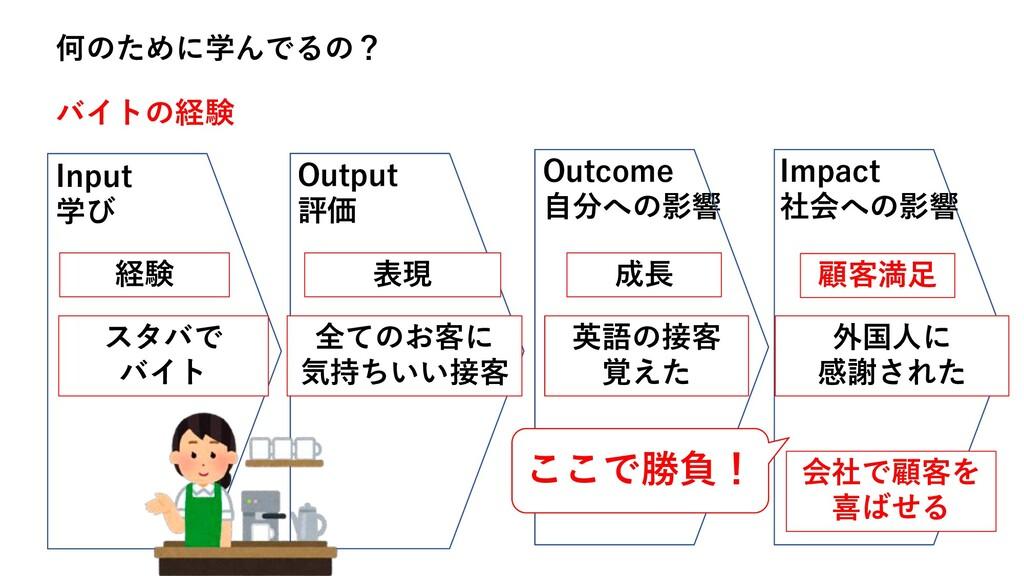 何のために学んでるの? Input 学び Outcome ⾃分への影響 Output 評価 I...
