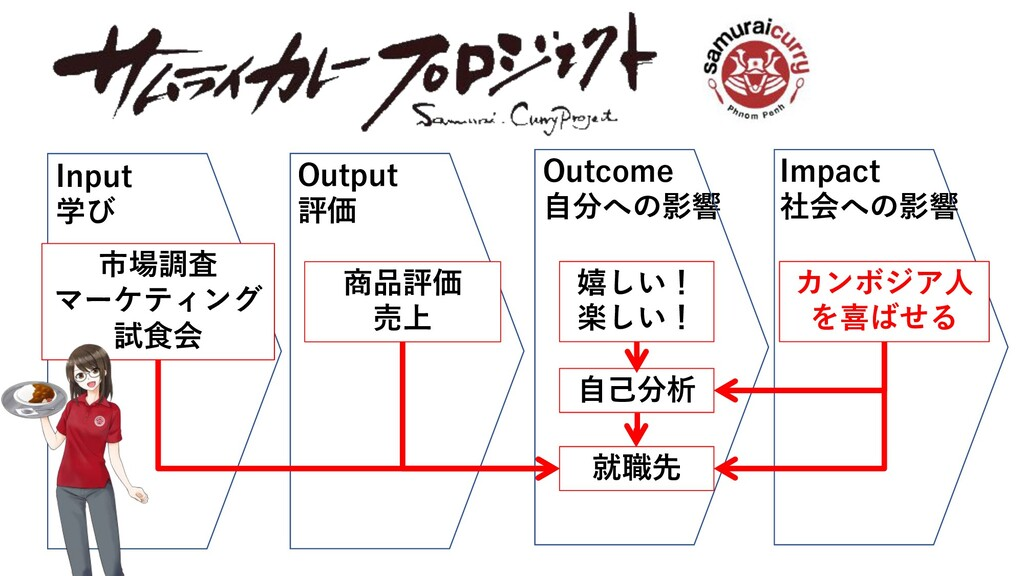 Input 学び Outcome ⾃分への影響 嬉しい! 楽しい! Output 評価 Imp...