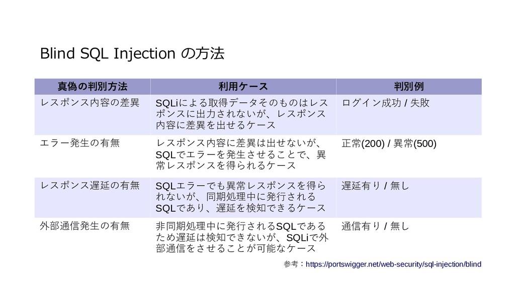 Blind SQL Injection の方法 参考:https://portswigger....
