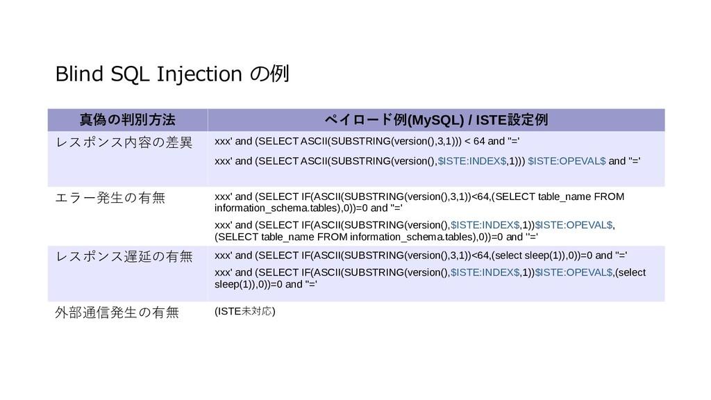Blind SQL Injection の例 真偽の判別方法 ペイロード例(MySQL) / ...