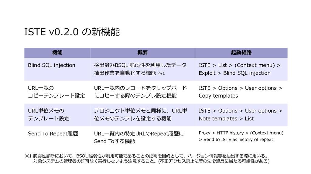 ISTE v0.2.0 の新機能 機能 概要 起動経路 Blind SQL injection...
