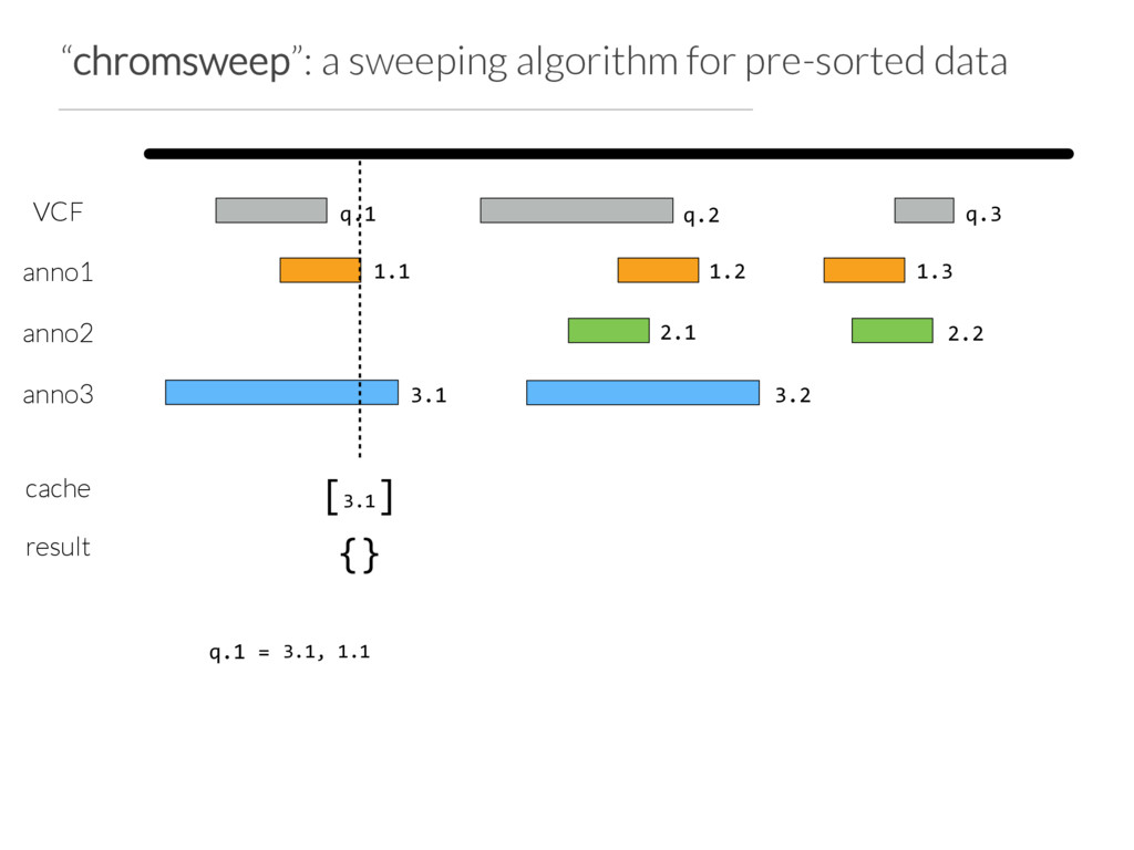 """chromsweep"": a sweeping algorithm for pre-sort..."