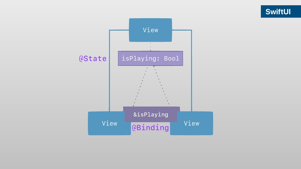 View View View isPlaying: Bool SwiftUI &isPlayi...