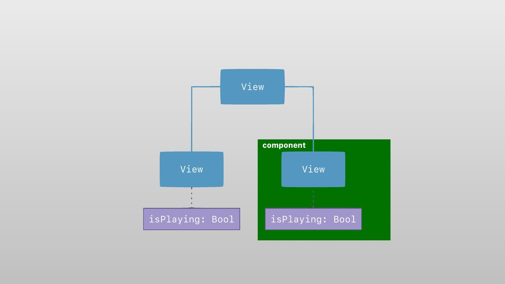 component View View View isPlaying: Bool isPlay...