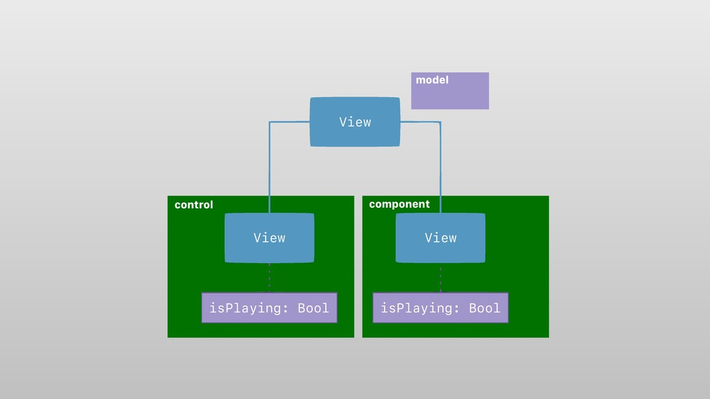 control component View View View isPlaying: Boo...