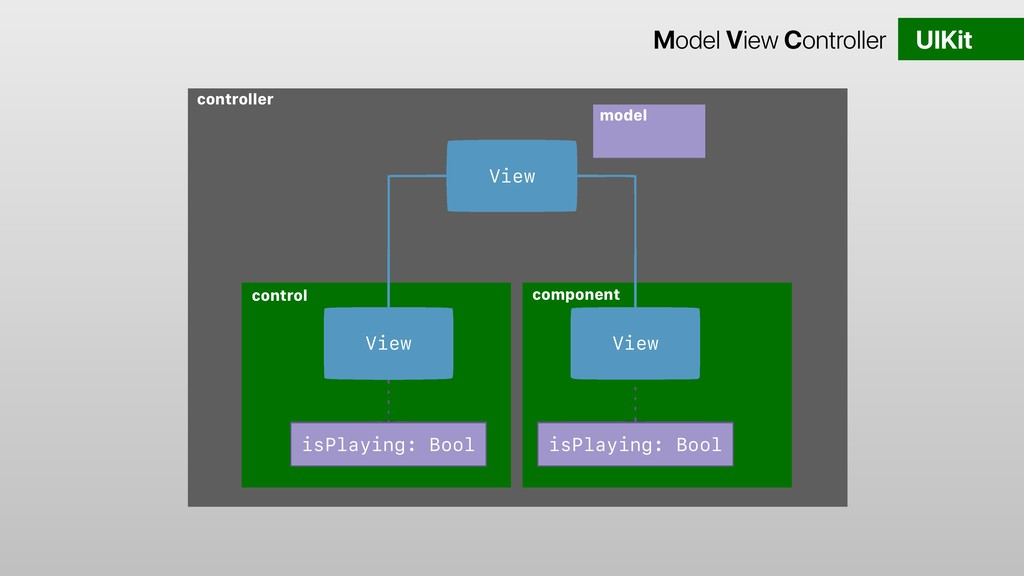 controller control component View View View isP...