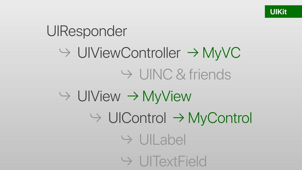 UIKit UIResponder ⤷ UIViewController → MyVC ⤷ U...