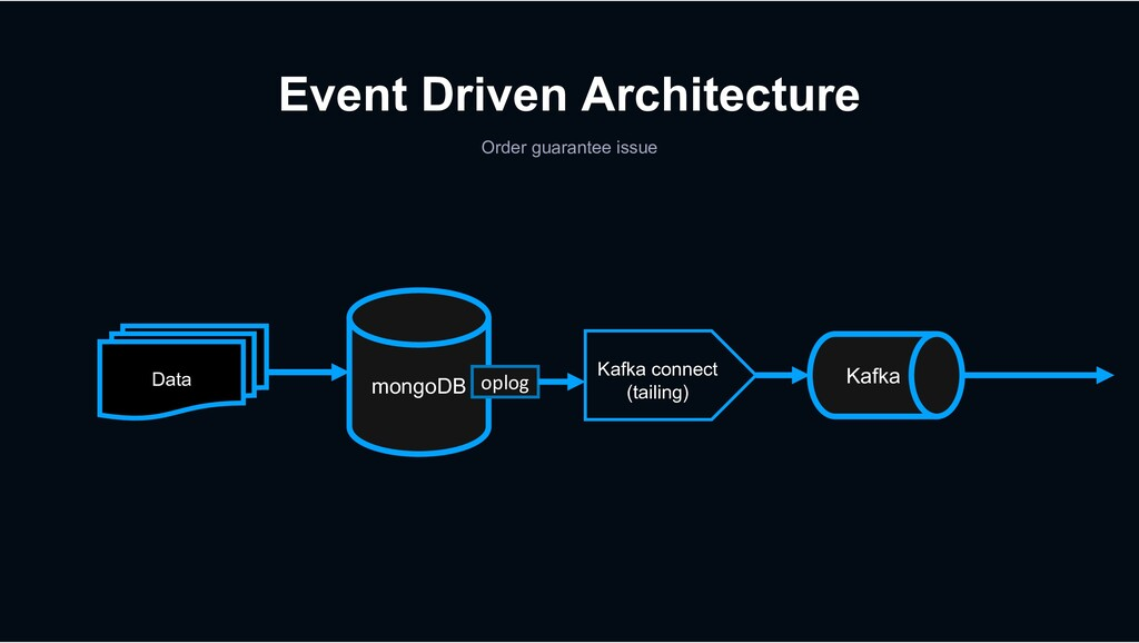 Event Driven Architecture Order guarantee issue...