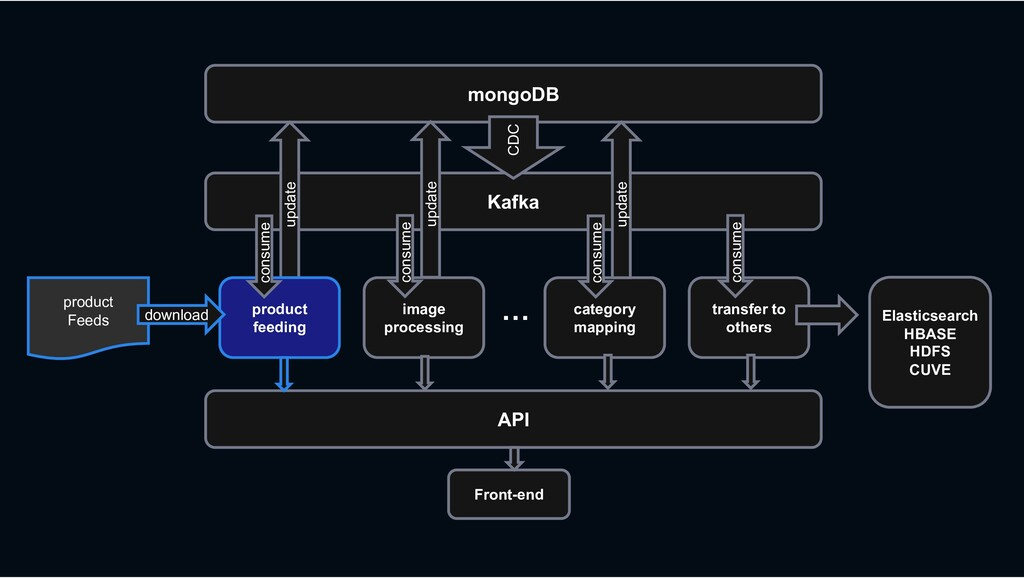 mongoDB Kafka API CDC update product Feeds prod...