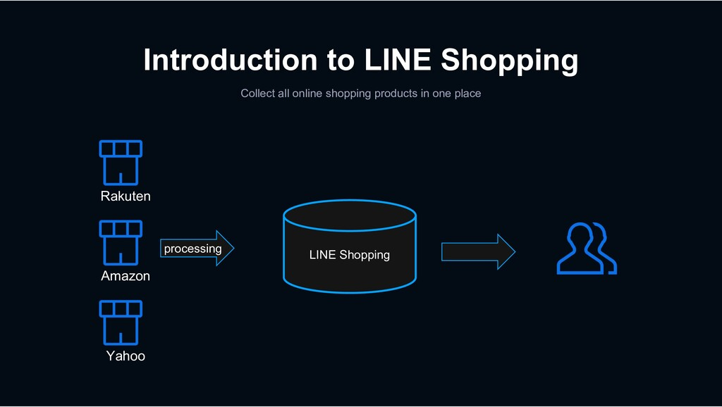 Introduction to LINE Shopping Collect all onlin...