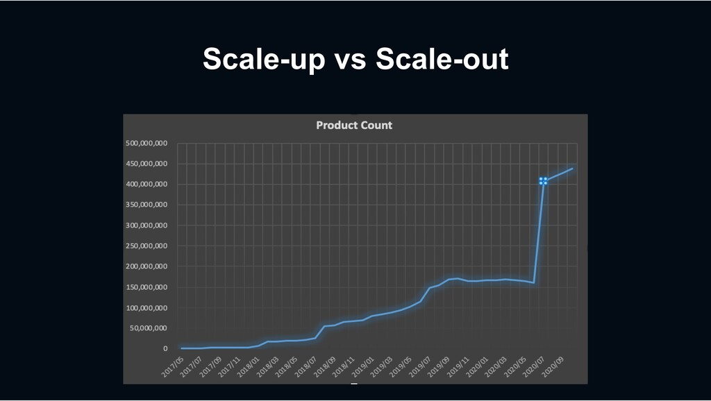 Scale-up vs Scale-out