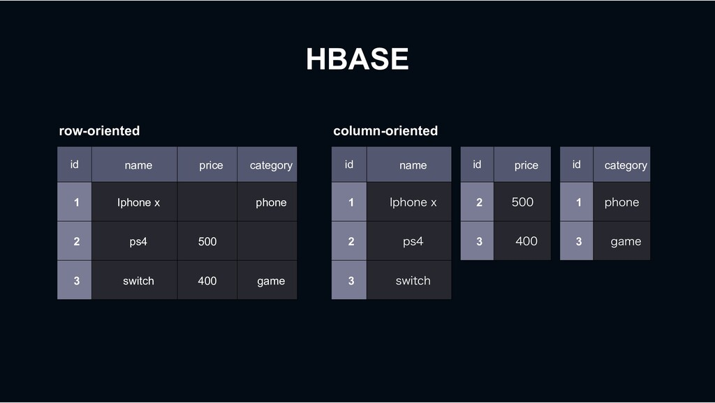 HBASE id name price category 1 Iphone x phone 2...