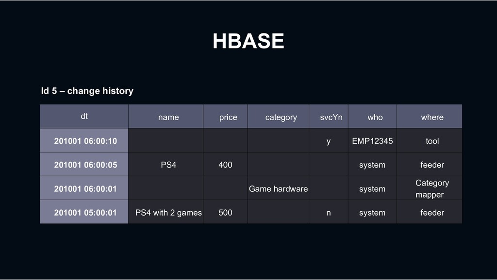 HBASE dt name price category svcYn who where 20...