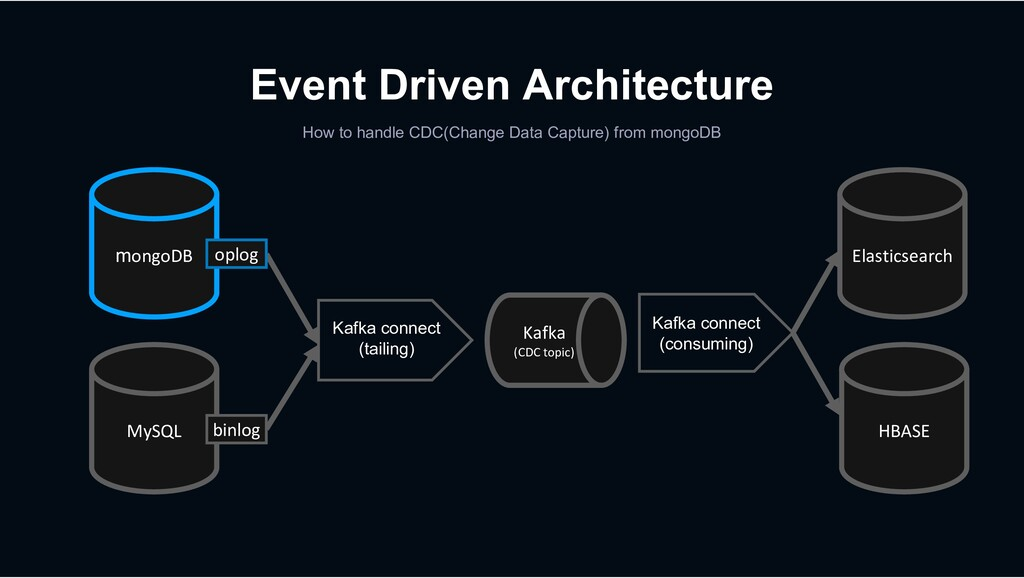 mongoDB MySQL Event Driven Architecture How to ...