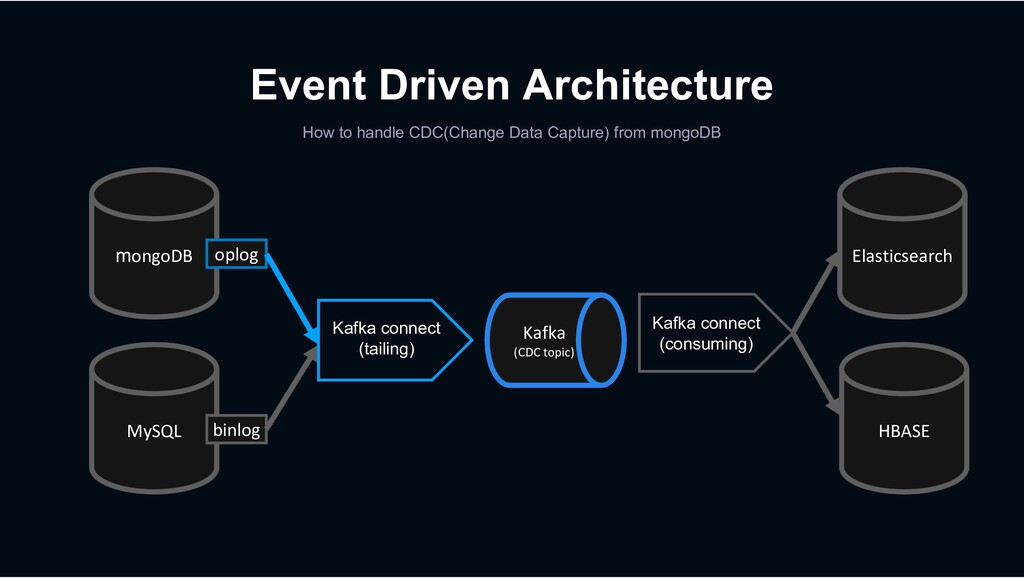 Event Driven Architecture How to handle CDC(Cha...