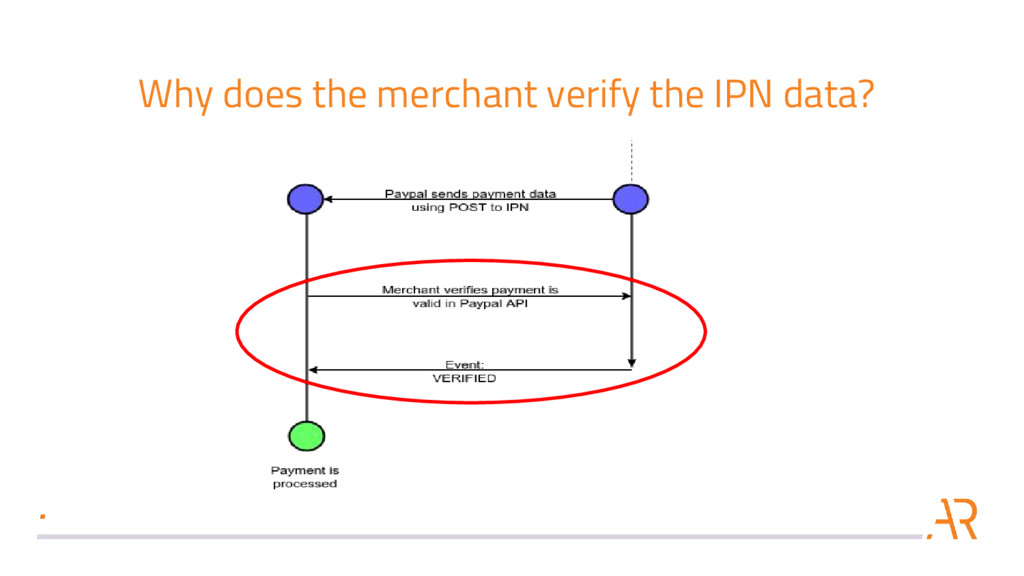 Why does the merchant verify the IPN data?