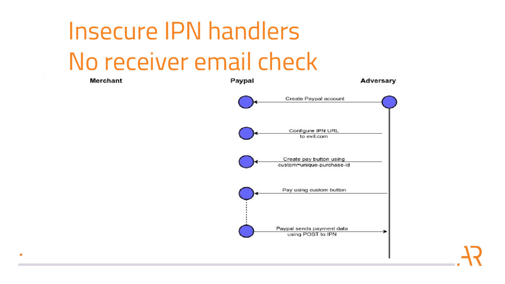 Insecure IPN handlers No receiver email check