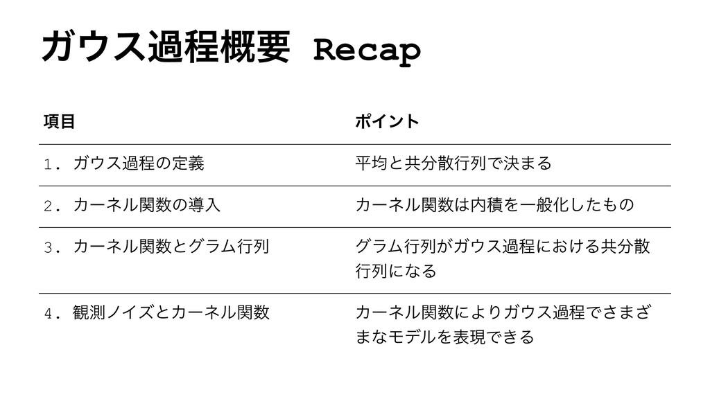 Ψεաఔ֓ཁ Recap ߲ ϙΠϯτ 1. Ψεաఔͷఆٛ ฏۉͱڞߦྻͰܾ·Δ ...