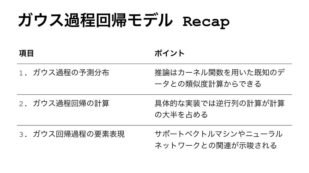 ΨεաఔճؼϞσϧ Recap ߲ ϙΠϯτ 1. Ψεաఔͷ༧ଌ ਪΧʔωϧؔ...
