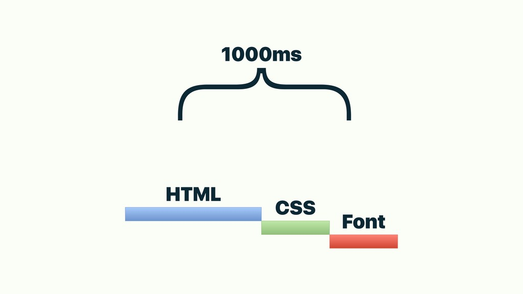 HTML CSS Font } 1000ms
