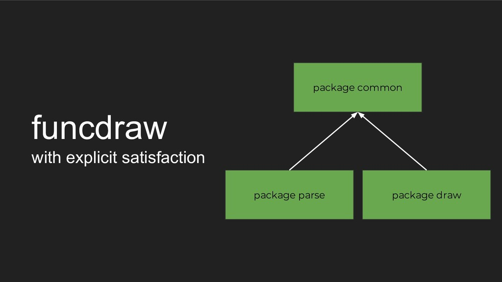 funcdraw with explicit satisfaction package dra...
