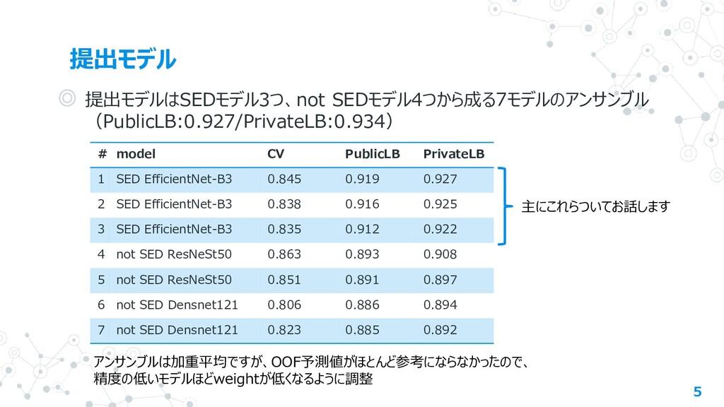 提出モデル 5 ◎ 提出モデルはSEDモデル3つ、not SEDモデル4つから成る7モデルのア...