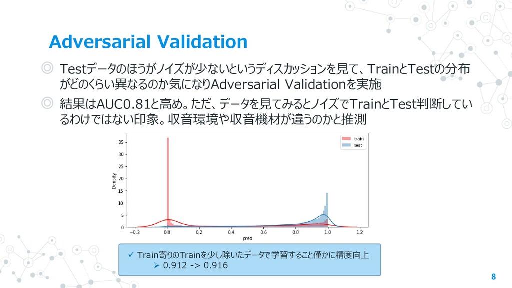 Adversarial Validation 8 ◎ Testデータのほうがノイズが少ないとい...