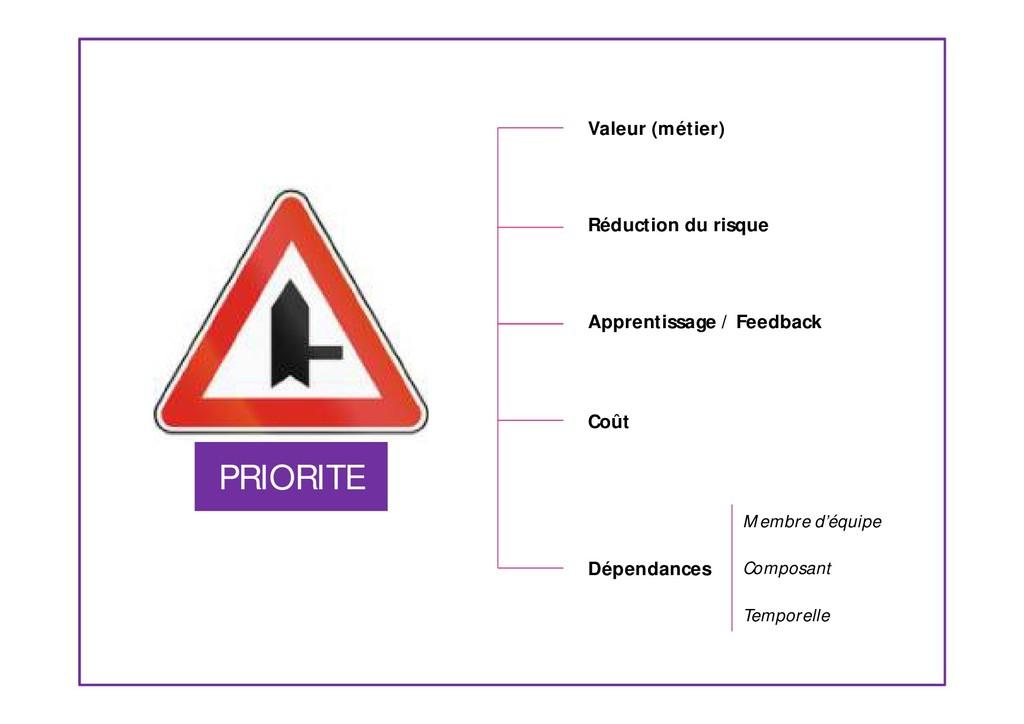 PRIORITE Valeur (métier) Réduction du risque Ap...