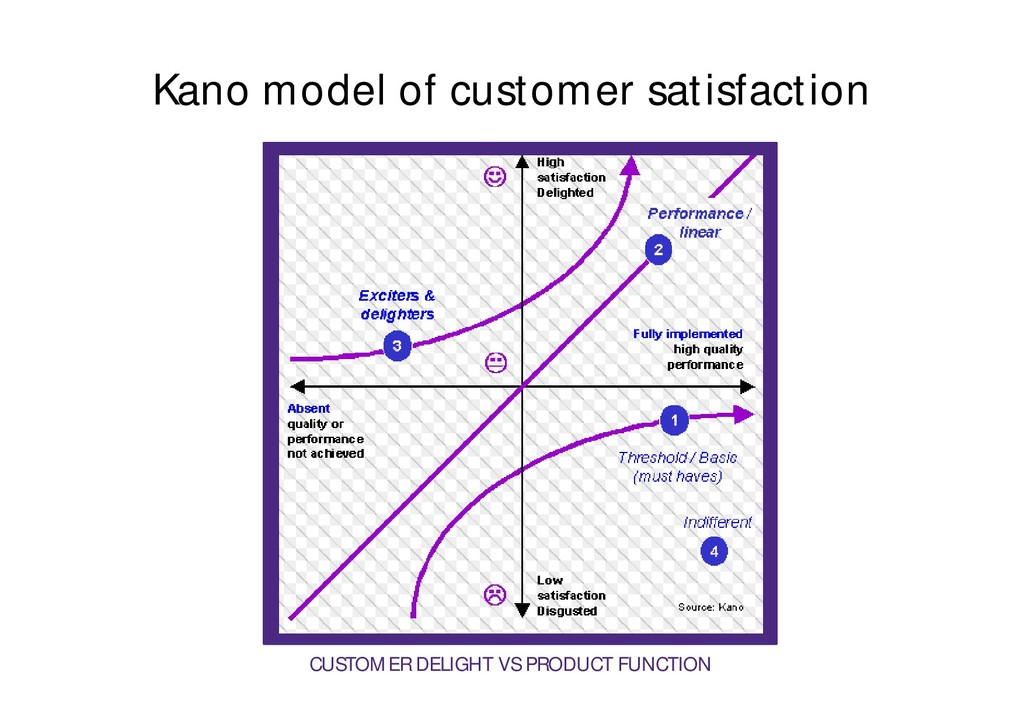 Kano model of customer satisfaction CUSTOMER DE...