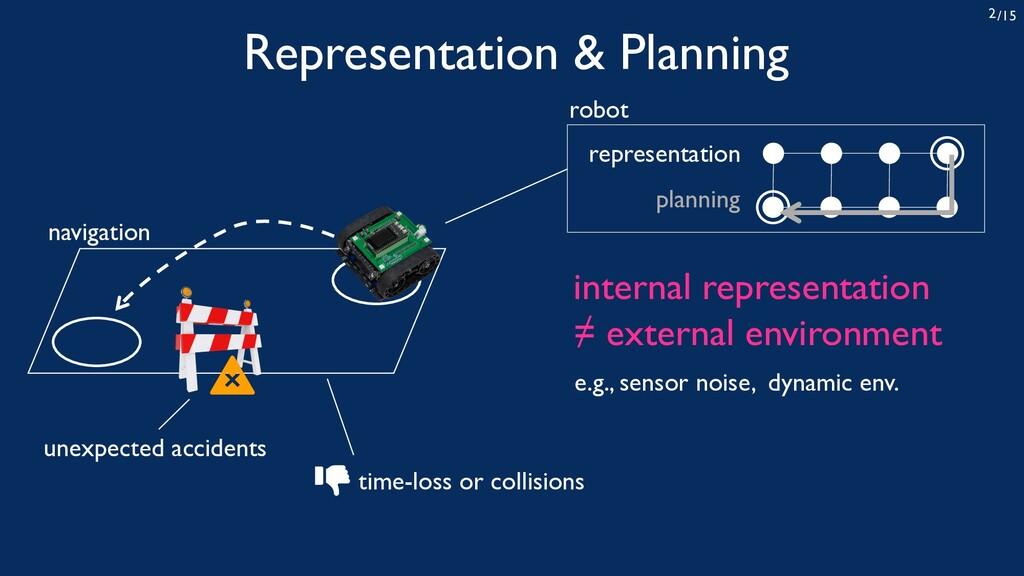 /15 2 navigation internal representation ≠ exte...