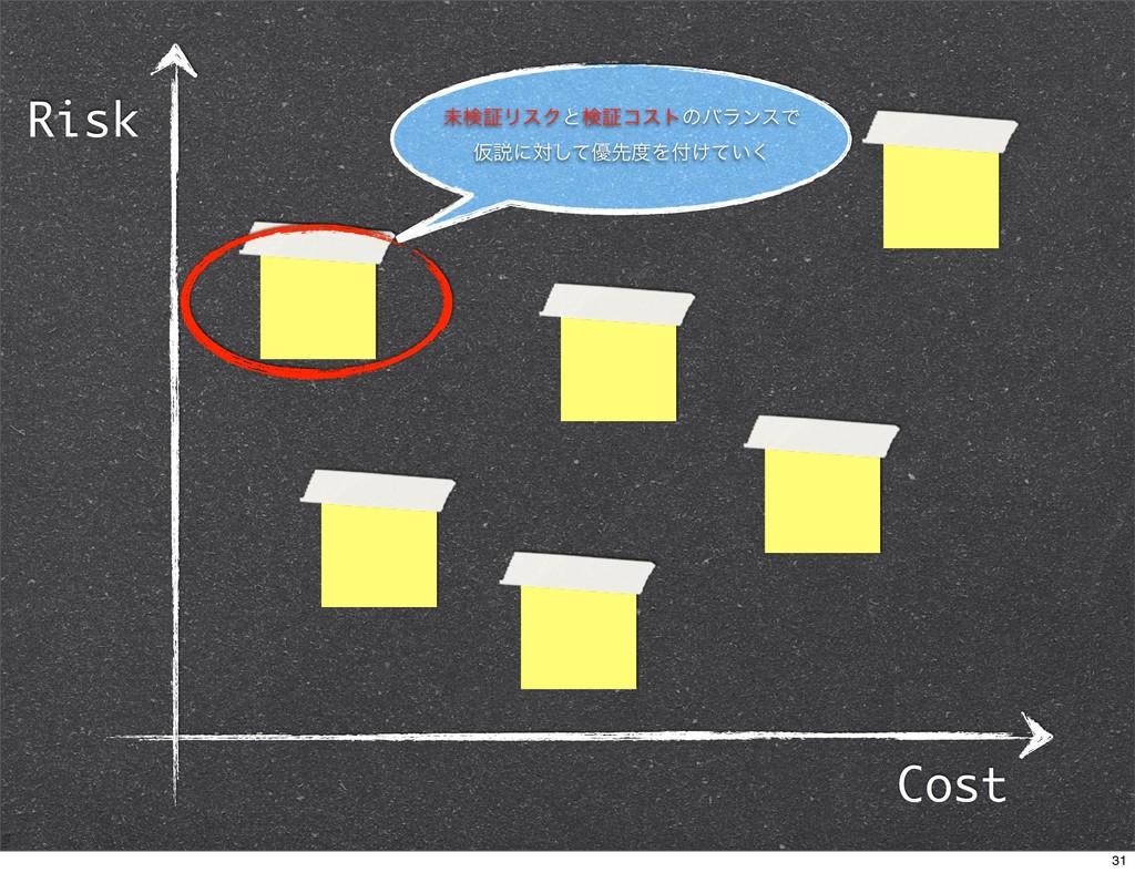 Cost Risk ະݕূϦεΫͱݕূίετͷόϥϯεͰ Ծઆʹରͯ͠༏ઌΛ͚͍ͯ͘ 31