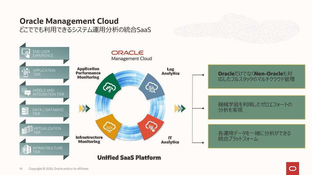 どこででも利用できるシステム運用分析の統合SaaS Oracle Management Clo...