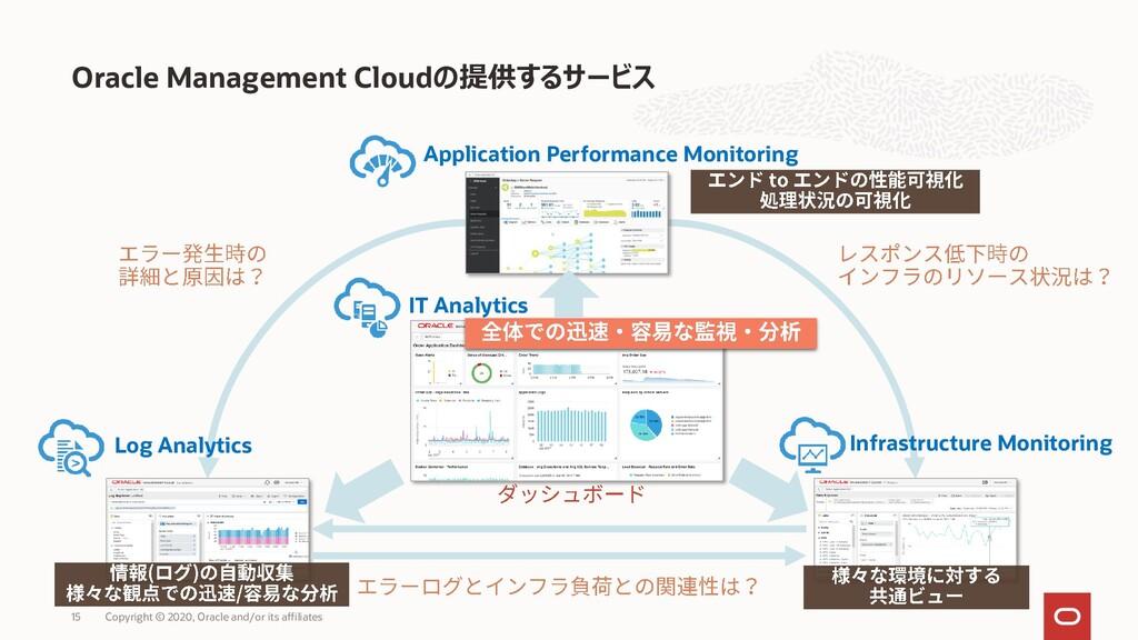 Oracle Management Cloudの提供するサービス Copyright © 20...