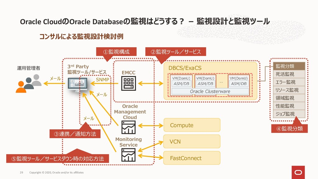 Oracle CloudのOracle Databaseの監視はどうする? – 監視設計と監視...