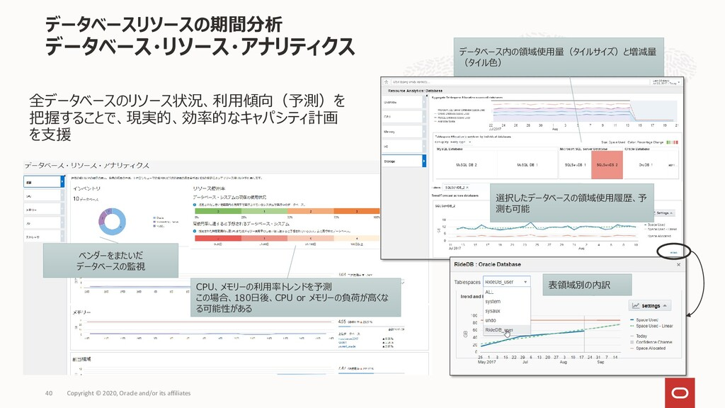 データベースリソースの期間分析 データベース・リソース・アナリティクス Copyright ©...