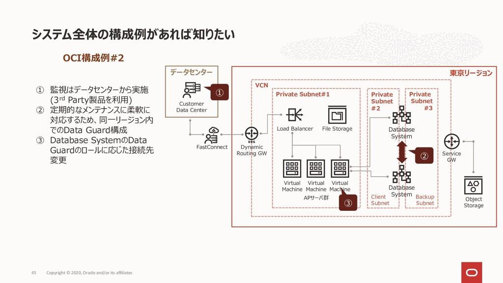 システム全体の構成例があれば知りたい Copyright © 2020, Oracle and...